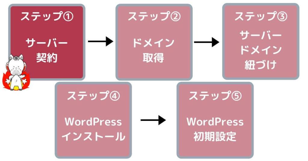 ワードプレスブログの作り方