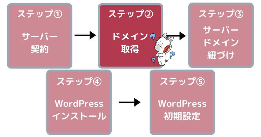 ワードプレスブログの立ち上げ方