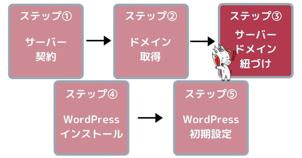 ワードプレスブログの作り方簡単