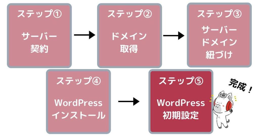 ワードプレスブログ作り方